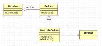 builder pattern in java 8 builder design pattern in java java2blog