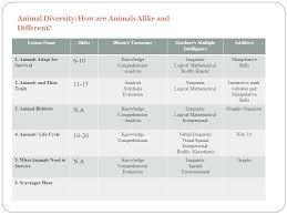 1st grade mst inquiry unit animals diversity how are animals