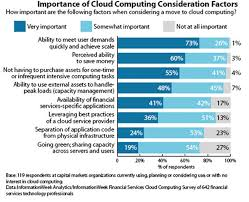 emerging benefits and trends of cloud computing