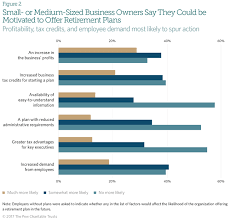 small business views on retirement savings plans