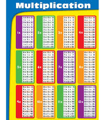 Division Table Chart Chart Multiplication Division Fact Chart Table