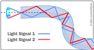how does an optical fiber transmit light how fiber optics work