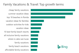 family travel search trends popular dates keywords marketing