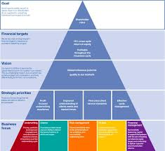 best 25 strategic planning ideas on pinterest strategic