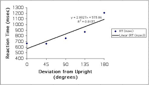 linear regression using excel