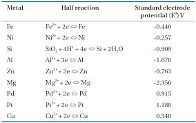 Standard Reduction Potentials Table Oak Central