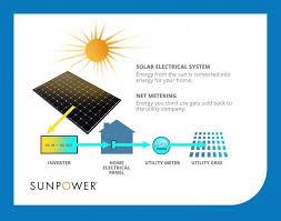 use solar how solar energy net metering works sunpower solar