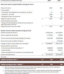 nissan finance service indonesia publicis groupe fy 2016 results publicis groupe