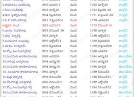 Latest Cabinet Ministers Latest List Of Cabinet Ministers Everdayentropy Com