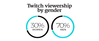 the streaming platform women are turning into a career