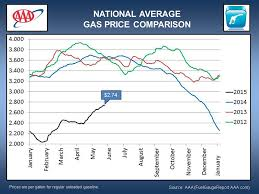 average gas price national average gas price comparison may 2015 clarksville tn