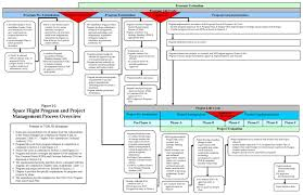 the simple pmo planning process the foundation of all projects