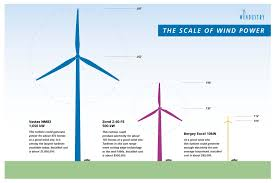 Small Wind Turbines For Home - macalester conservation and renewable energy society