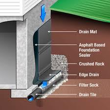 interior basement drainage systems keysindy com