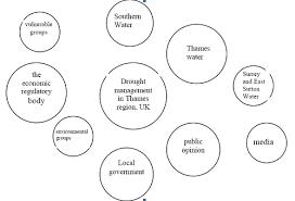 venn diagrams sswm
