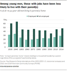 living arrangements the job market and young adult living arrangements pew research