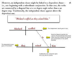 diagramming sentences subordinate conjunctions with dependent clauses
