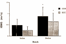 Decline Vs Flat Bench Bench Press Better For Pecs Than Incline Bench Press