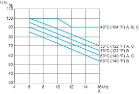 atv212hd18m3x variable speed drive atv212 18 5kw 25hp 240v