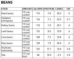 48 best high protein diet images on pinterest high protein diets