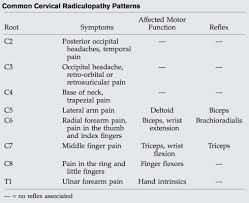 Biceps Reflexes Cervical Radiculopathy Spine Orthobullets Com