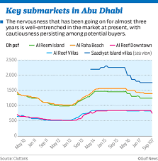Seeking Abu Dhabi Abu Dhabi S Home Rents Will Remain Pressure