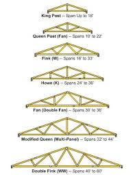 Free Wood Truss Design Software by The Best Design For A Popsicle Stick Bridge Quora