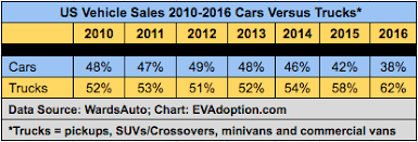 suvs and crossovers key to the next wave of us electric vehicle