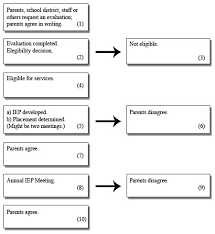Counseling Assessment Sle For Iep Iep Timeline Flowchart Flowchart In Word