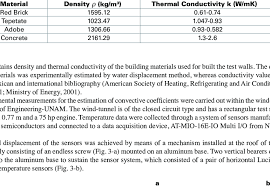 material thermal conductivity table table 1 density and thermal conductivity of building materials