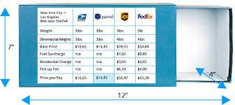 compare domestic shipping rates usps vs fedex vs ups vipparcel