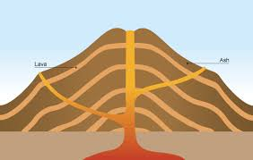 bbc gcse bitesize different types of volcano