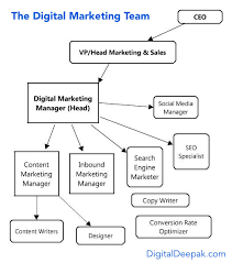 Digital Marketing Consultant Resume Digital Marketing Jobs U0026 Career Opportunities In India