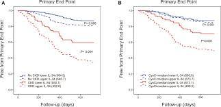 prognostic significance of interleukin u201034 il u201034 in patients with