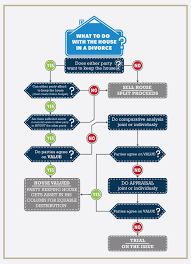 Selling House by Selling A House In Divorce In California Infographic
