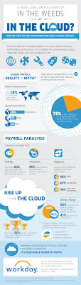 resume sle entry level hr assistants paycor login 38 best payroll taxes images on pinterest info graphics