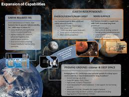 how long to travel to mars images National aeronautics and space administration the evolvable mars jpg