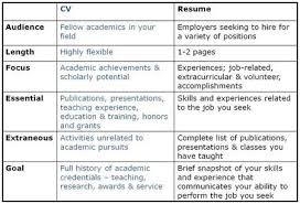 What Is Cv Means Resume Cv Different From Resume Resume Ideas
