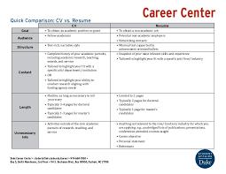 cv vs resume the differences comparison cv vs resume