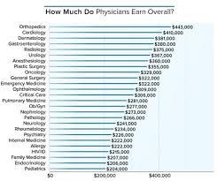 how much money do u s doctors make per year