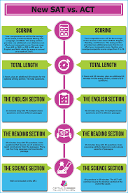 sat writing sample essays this infographic compares the new sat test format vs the act this infographic compares the new sat test format vs the act visit www