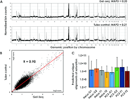 gel seq whole genome and transcriptome sequencing by simultaneous