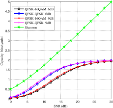 a novel design of physical layer network coding in strong