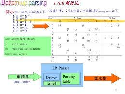 juge du si鑒e 1 語言 language 是由文法 grammar 來描述其靜態 static 結構