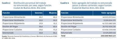 valores servicio domestico 2016 argentina el trabajo doméstico no remunerado equivale al 13 4 del pbi porteño