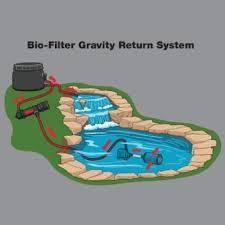 How Does Gravity Light Work How Does A Water Fountain Pump Work Unusual Idea 7 Pump Aqua Light