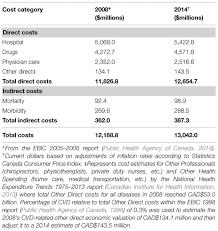 cost of australian shepherd frontiers cost of illness analysis reveals potential healthcare