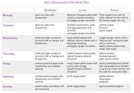 anti inflammation diet update and meal plan sample happy healthy