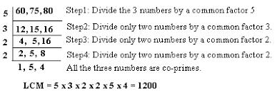 lcm division method grade 6 mathematics kwiznet math