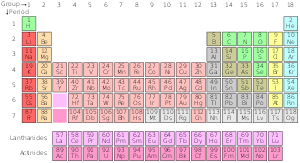 the rows of the periodic table are called periodic table simple english wikipedia the free encyclopedia